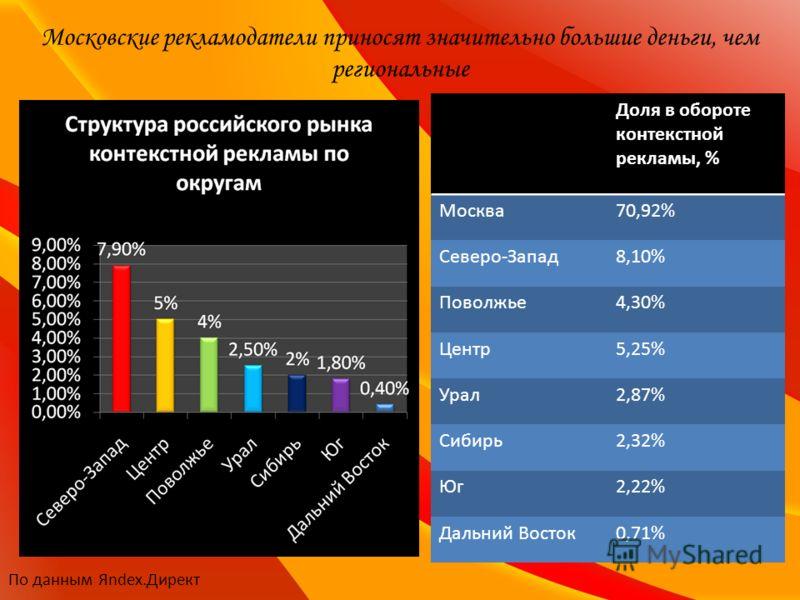 Московские рекламодатели приносят значительно большие деньги, чем региональные Доля в обороте контекстной рекламы, % Москва70,92% Северо-Запад8,10% Поволжье4,30% Центр5,25% Урал2,87% Сибирь2,32% Юг2,22% Дальний Восток0,71% По данным Яndex.Директ