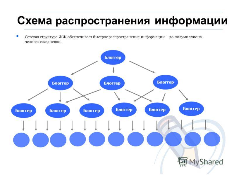 Схема распространения информации Блоггер Сетевая структура ЖЖ обеспечивает быстрое распространение информации – до полумиллиона человек ежедневно.