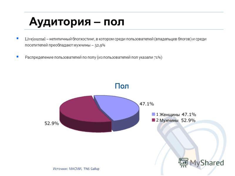 Livejournal – нетипичный блогхостинг, в котором среди пользователей ( владельцев блогов ) и среди посетителей преобладают мужчины – 52,9% Распределение пользователей по полу ( из пользователей пол указали 71%) Аудитория – пол Источник : МАСМИ, TNS Ga