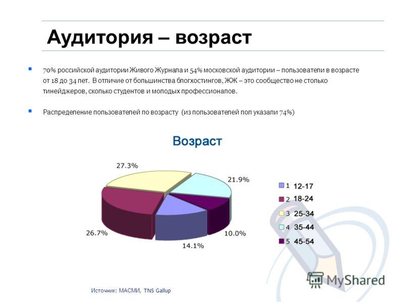 70% российской аудитории Живого Журнала и 54% московской аудитории – пользователи в возрасте от 18 до 34 лет. В отличие от большинства блогхостингов, ЖЖ – это сообщество не столько тинейджеров, сколько студентов и молодых профессионалов. Распределени