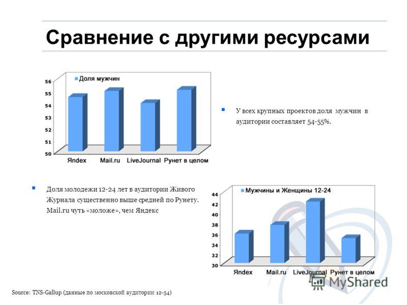 Source: TNS-Gallup (данные по московской аудитории 12-54) У всех крупных проектов доля мужчин в аудитории составляет 54-55%. Доля молодежи 12-24 лет в аудитории Живого Журнала существенно выше средней по Рунету. Mail.ru чуть «моложе», чем Яндекс Срав
