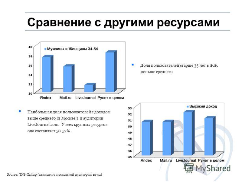 Source: TNS-Gallup (данные по московской аудитории 12-54) Доля пользователей старше 35 лет в ЖЖ меньше среднего Наибольшая доля пользователей с доходом выше среднего (в Москве!) в аудитории LiveJournal.com. У всех крупных ресурсов она составляет 50-5