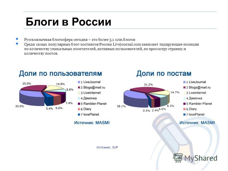 Блоги в России Русскоязычная блогосфера сегодня – это более 3,1 млн.блогов Среди самых популярных блог-хостингов России Livejournal.com занимает лидирующие позиции по количеству уникальных посетителей, активных пользователей, по просмотру страниц и к