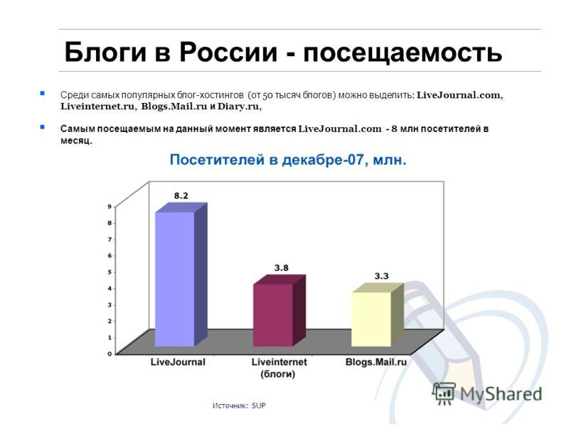 Блоги в России - посещаемость Источник: SUP Среди самых популярных блог - хостингов ( от 50 тысяч блогов ) можно выделить : LiveJournal.com, Liveinternet.ru, Blogs.Mail.ru и Diary.ru, Самым посещаемым на данный момент является LiveJournal.com - 8 млн