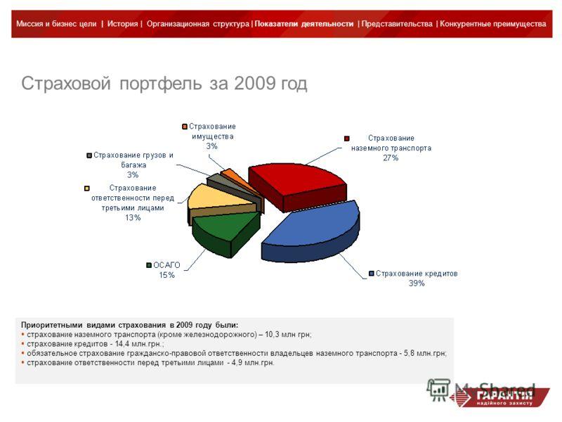 Приоритетными видами страхования в 2009 году были: страхование наземного транспорта (кроме железнодорожного) – 10,3 млн грн; страхование кредитов - 14,4 млн.грн.; обязательное страхование гражданско-правовой ответственности владельцев наземного транс