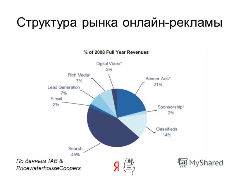 Структура рынка онлайн-рекламы По данным IAB & PricewaterhouseCoopers