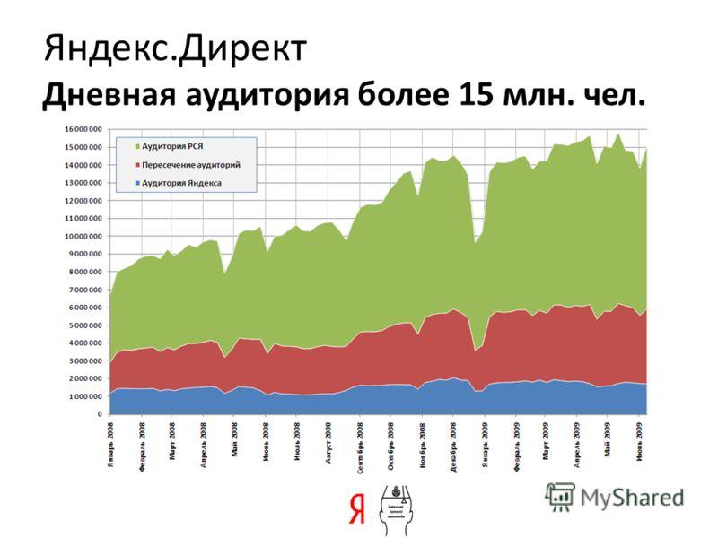 Яндекс.Директ Дневная аудитория более 15 млн. чел.