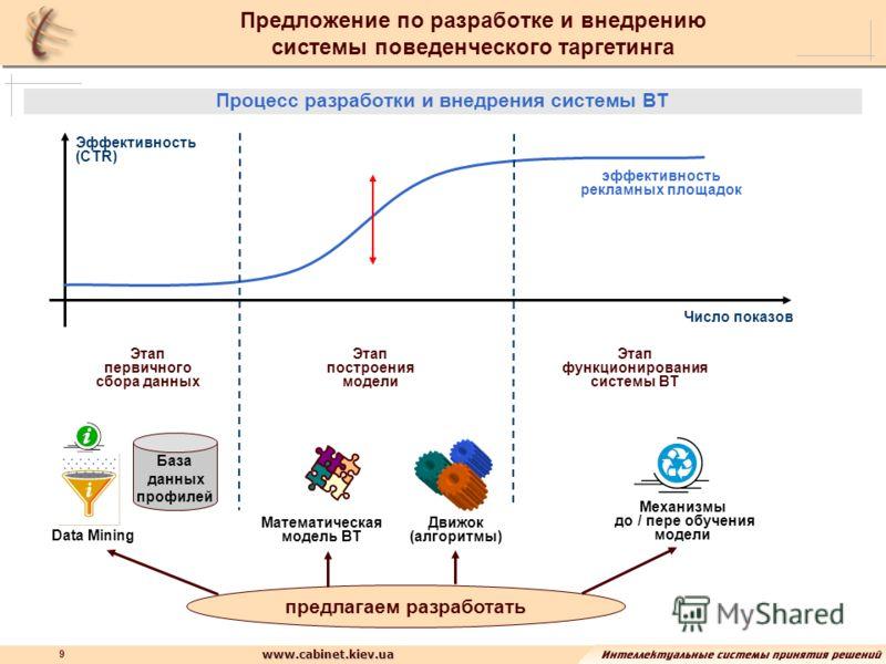 www.cabinet.kiev.ua 9 Предложение по разработке и внедрению системы поведенческого таргетинга Процесс разработки и внедрения системы ВТ Эффективность (CTR) Число показов Этап первичного сбора данных Этап построения модели Этап функционирования систем