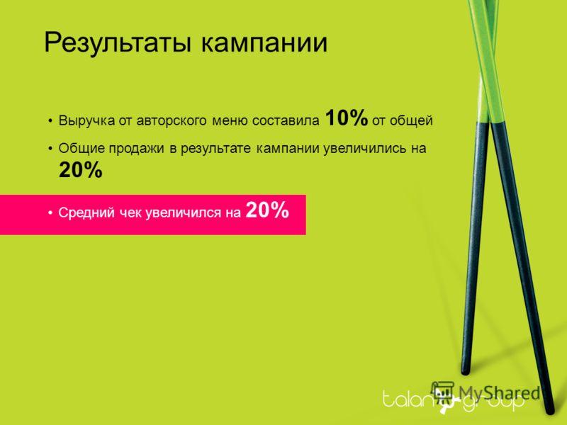 Результаты кампании Выручка от авторского меню составила 10% от общей Общие продажи в результате кампании увеличились на 20% Средний чек увеличился на 20%