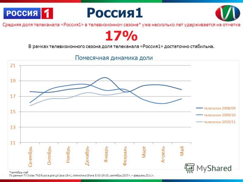 Средняя доля телеканала «Россия1» в телевизионном сезоне* уже несколько лет удерживается на отметке 17% В рамках телевизионного сезона доля телеканала «Россия1» достаточно стабильна. Помесячная динамика доли *сентябрь-май По данным TV Index TNS Russi