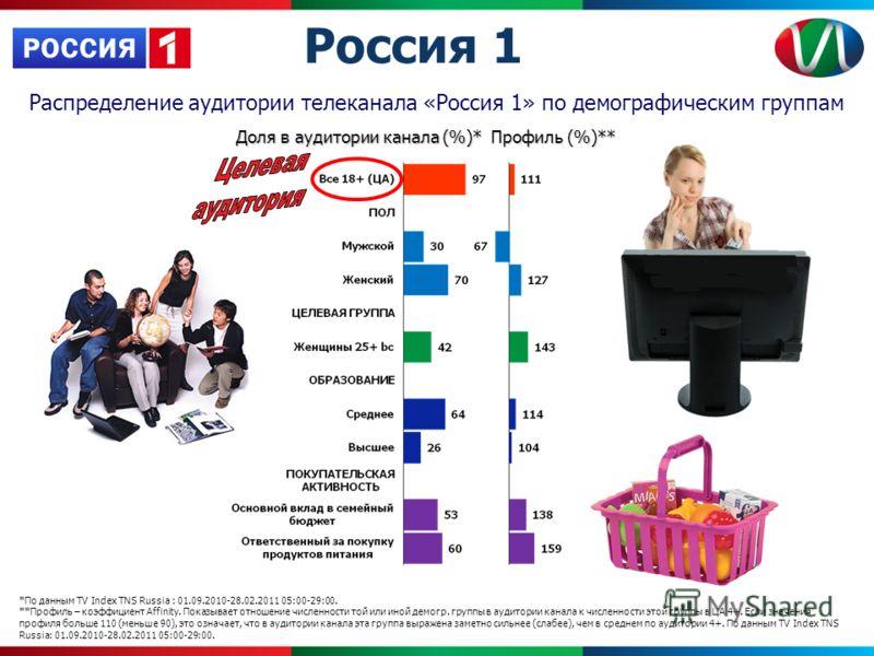 Распределение аудитории телеканала «Россия 1» по демографическим группам *По данным TV Index TNS Russia : 01.09.2010-28.02.2011 05:00-29:00. **Профиль – коэффициент Affinity. Показывает отношение численности той или иной демогр. группы в аудитории ка
