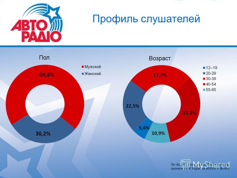 Профиль слушателей Пол Возраст По данным компании ТНС Украина, проект MMI Украина 2010/2 + 2010/3