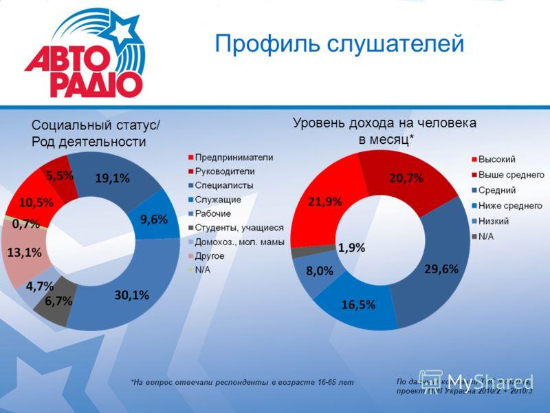 Профиль слушателей Социальный статус/ Род деятельности Уровень дохода на человека в месяц* *На вопрос отвечали респонденты в возрасте 16-65 лет По данным компании ТНС Украина, проект MMI Украина 2010/2 + 2010/3