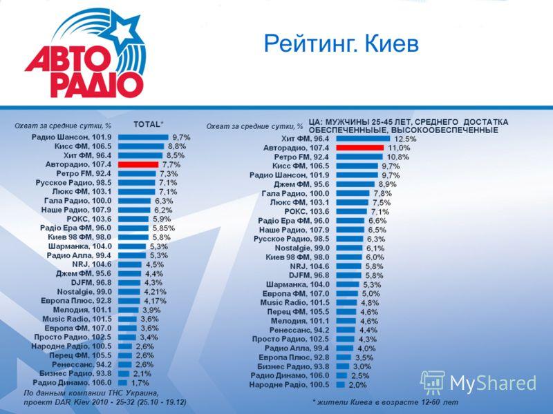 Рейтинг. Киев ЦА: МУЖЧИНЫ 25-45 ЛЕТ, СРЕДНЕГО ДОСТАТКА ОБЕСПЕЧЕННЫЫЕ, ВЫСОКООБЕСПЕЧЕННЫЕ TOTAL* Охват за средние сутки, % По данным компании ТНС Украина, проект DAR Kiev 2010 - 25-32 (25.10 - 19.12) * жители Киева в возрасте 12-60 лет