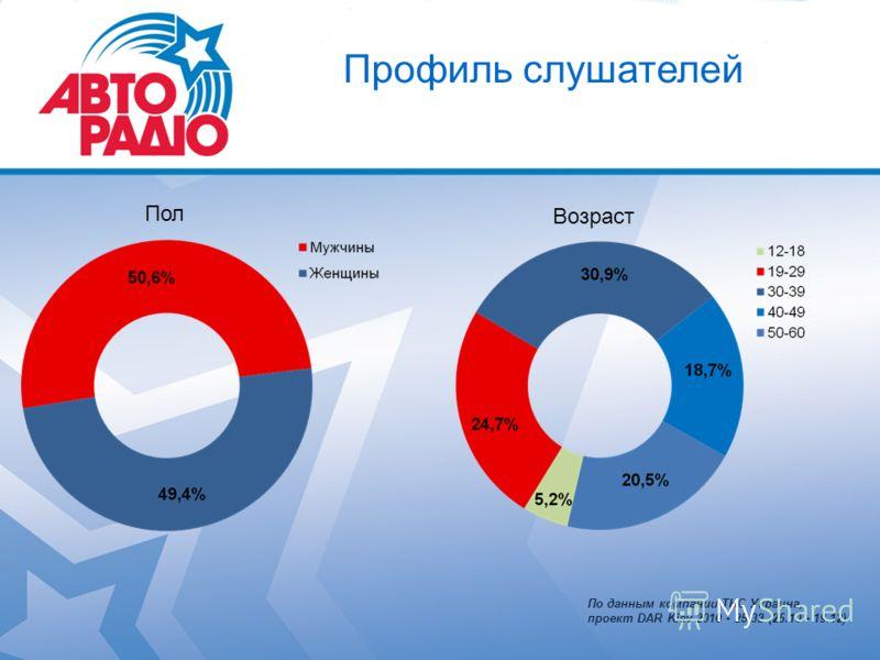 Профиль слушателей Пол Возраст По данным компании ТНС Украина, проект DAR Kiev 2010 - 25-32 (25.10 - 19.12)
