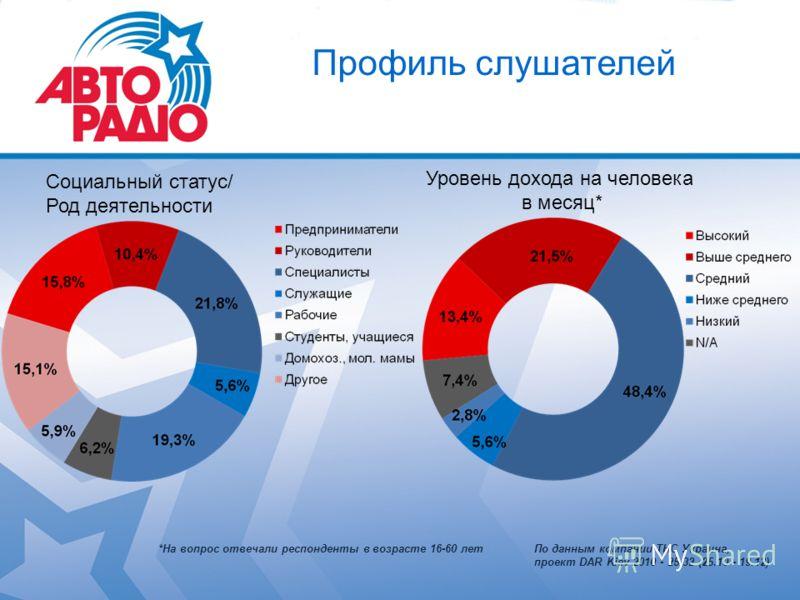 Профиль слушателей Социальный статус/ Род деятельности Уровень дохода на человека в месяц* *На вопрос отвечали респонденты в возрасте 16-60 летПо данным компании ТНС Украина, проект DAR Kiev 2010 - 25-32 (25.10 - 19.12)