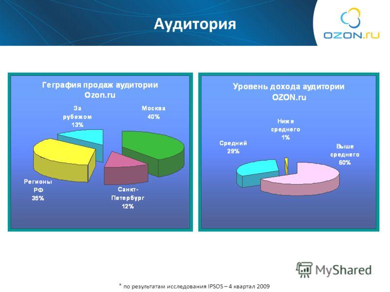 Аудитория * по результатам исследования IPSOS – 4 квартал 2009