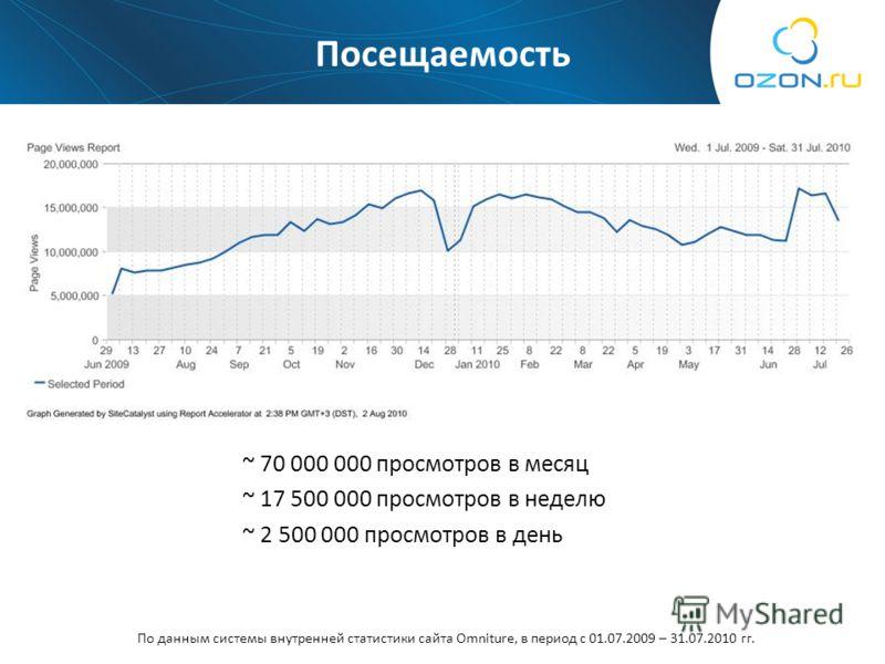 Посещаемость ~ 70 000 000 просмотров в месяц ~ 17 500 000 просмотров в неделю ~ 2 500 000 просмотров в день По данным системы внутренней статистики сайта Omniture, в период с 01.07.2009 – 31.07.2010 гг.