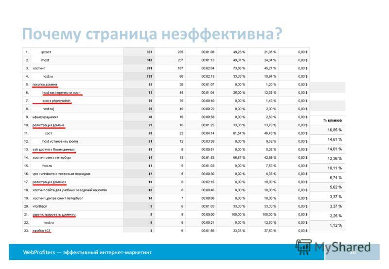WebProfiters эффективный интернет-маркетинг 18 Почему страница неэффективна?