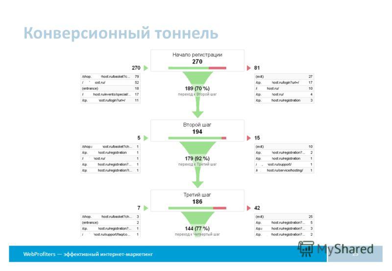 WebProfiters эффективный интернет-маркетинг Конверсионный тоннель 25