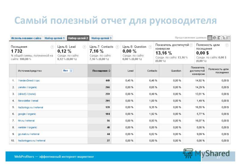 WebProfiters эффективный интернет-маркетинг Самый полезный отчет для руководителя 27