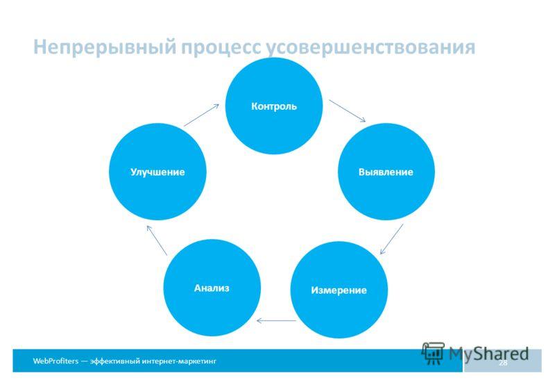 WebProfiters эффективный интернет-маркетинг 28 Контроль ВыявлениеУлучшение Анализ Измерение Непрерывный процесс усовершенствования