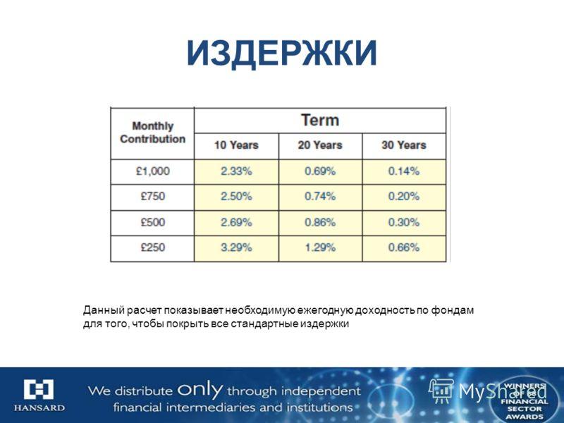 Summary24 ИЗДЕРЖКИ Данный расчет показывает необходимую ежегодную доходность по фондам для того, чтобы покрыть все стандартные издержки