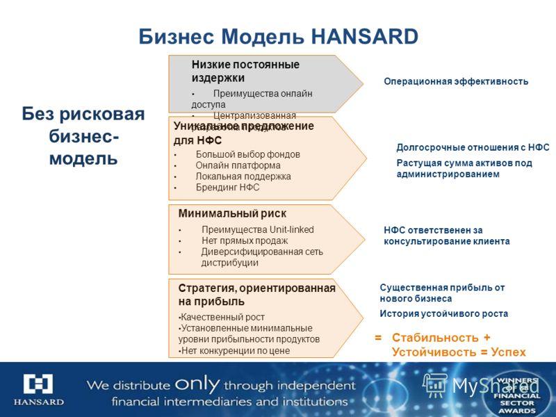 Бизнес Модель HANSARD Низкие постоянные издержки Преимущества онлайн доступа Централизованная разработка продуктов Стратегия, ориентированная на прибыль Качественный рост Установленные минимальные уровни прибыльности продуктов Нет конкуренции по цене