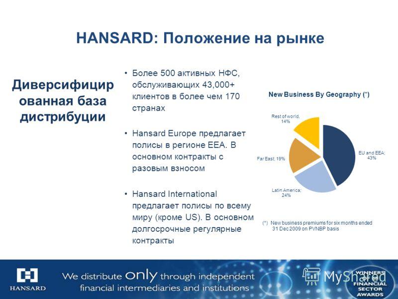 HANSARD: Положение на рынке Более 500 активных НФС, обслуживающих 43,000+ клиентов в более чем 170 странах Hansard Europe предлагает полисы в регионе EEA. В основном контракты с разовым взносом Hansard International предлагает полисы по всему миру (к