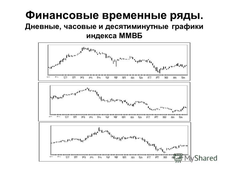 Финансовые временные ряды. Дневные, часовые и десятиминутные графики индекса ММВБ