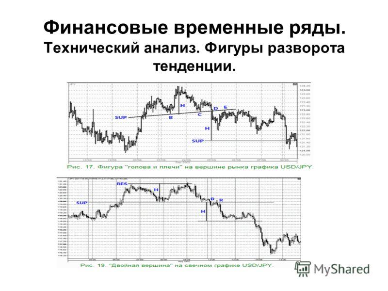 Финансовые временные ряды. Технический анализ. Фигуры разворота тенденции.