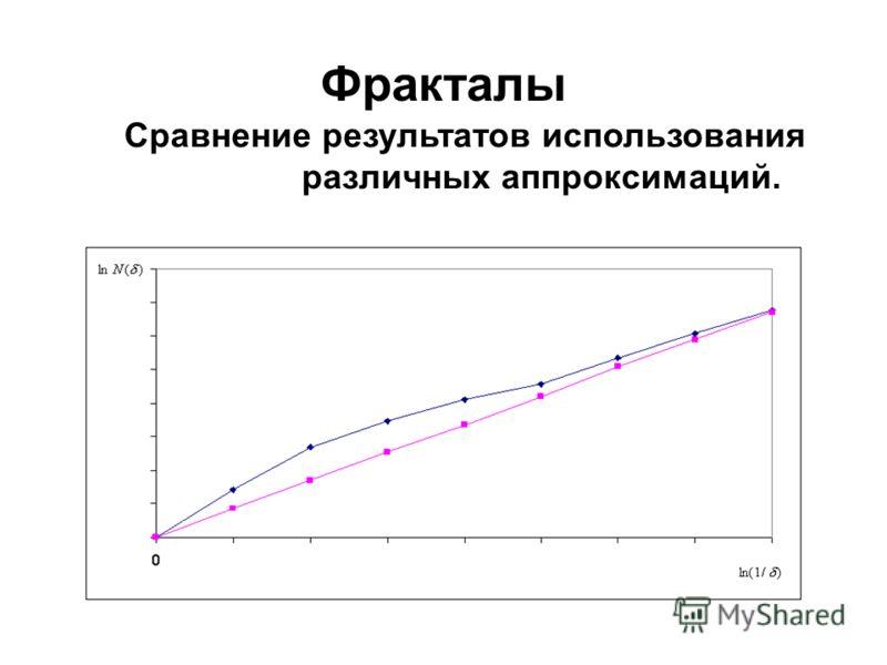 Фракталы Сравнение результатов использования различных аппроксимаций.