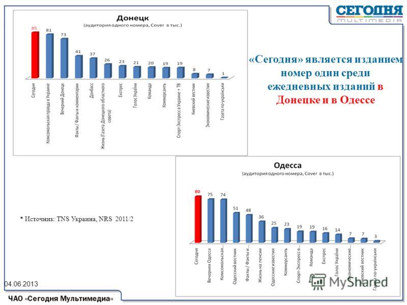 04.06.2013 * Источник: ТNS Украина, NRS 2011/2 «Сегодня» является изданием номер один среди ежедневных изданий в Донецке и в Одессе