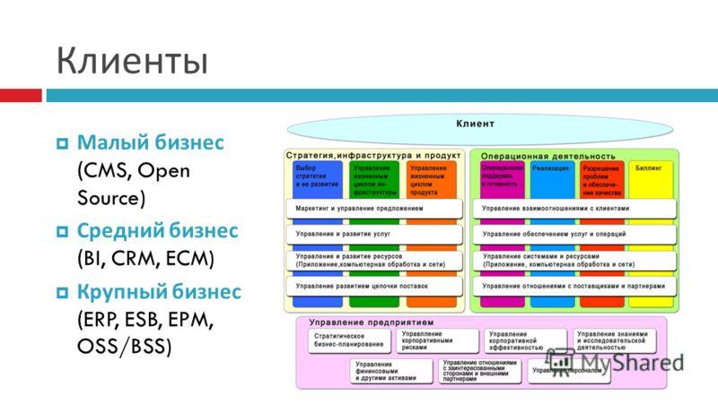 Клиенты Малый бизнес (CMS, Open Source) Средний бизнес (BI, CRM, ECM) Крупный бизнес (ERP, ESB, EPM, OSS/BSS)