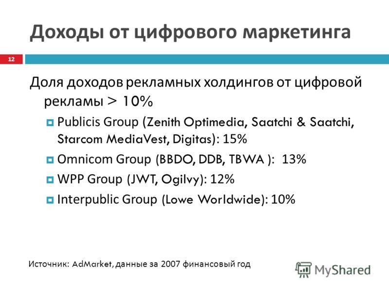 Доходы от цифрового маркетинга Доля доходов рекламных холдингов от цифровой рекламы > 10% Publicis Group (Zenith Optimedia, Saatchi & Saatchi, Starcom MediaVest, Digitas): 15% Omnicom Group (BBDO, DDB, TBWA ): 13% WPP Group (JWT, Ogilvy): 12% Interpu