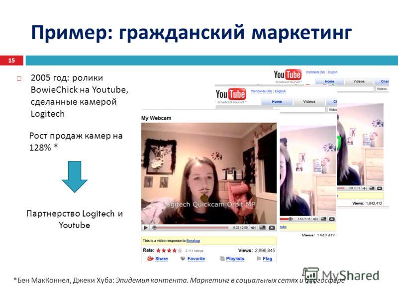 Пример : гражданский маркетинг 2005 год : ролики BowieChick на Youtube, сделанные камерой Logitech 15 Партнерство Logitech и Youtube Рост продаж камер на 128% * *Бен МакКоннел, Джеки Хуба: Эпидемия контента. Маркетинг в социальных сетях и блогосфере