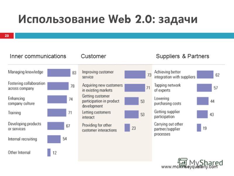Использование Web 2.0: задачи 23 Inner communicationsSuppliers & PartnersCustomer www.mckinseyquaterly.com