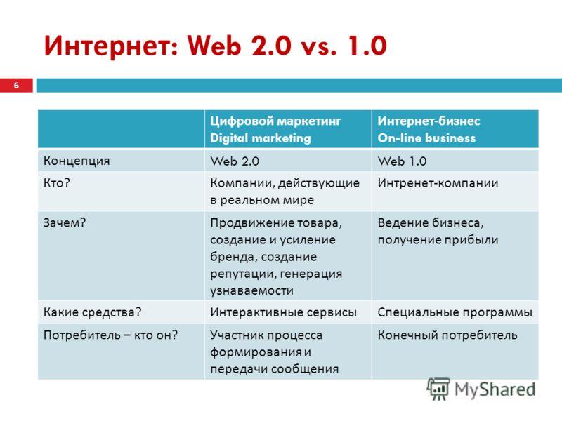 Интернет : Web 2.0 vs. 1.0 Цифровой маркетинг Digital marketing Интернет - бизнес On-line business Концепция Web 2.0Web 1.0 Кто ? Компании, действующие в реальном мире Интренет - компании Зачем ? Продвижение товара, создание и усиление бренда, создан