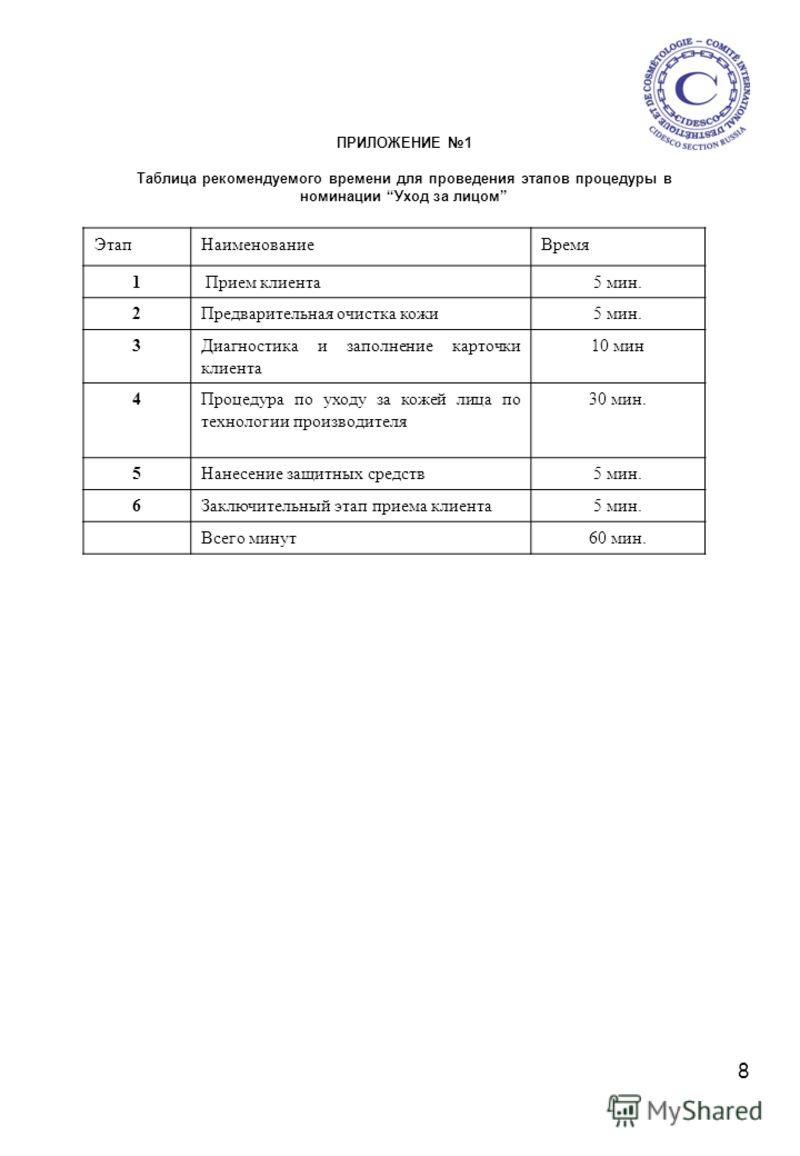 8 ПРИЛОЖЕНИЕ 1 Таблица рекомендуемого времени для проведения этапов процедуры в номинации Уход за лицом ЭтапНаименованиеВремя 1 Прием клиента5 мин. 2Предварительная очистка кожи5 мин. 3Диагностика и заполнение карточки клиента 10 мин 4Процедура по ух
