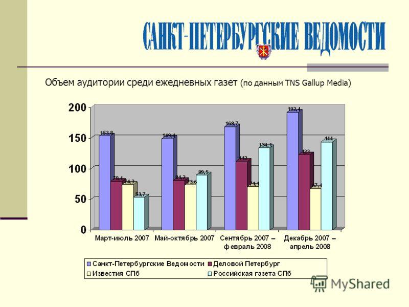 Объем аудитории среди ежедневных газет (по данным TNS Gallup Media)