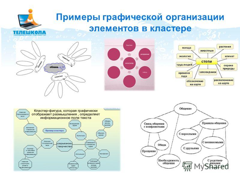 Примеры графической организации элементов в кластере