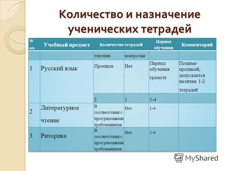 Количество и назначение ученических тетрадей
