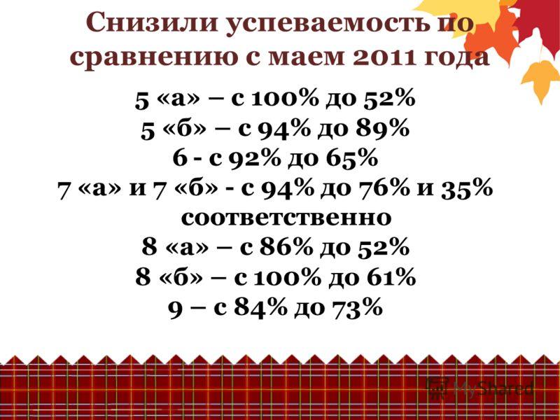 Снизили успеваемость по сравнению с маем 2011 года 5 «а» – с 100% до 52% 5 «б» – с 94% до 89% 6- с 92% до 65% 7 «а» и 7 «б» - с 94% до 76% и 35% соответственно 8 «а» – с 86% до 52% 8 «б» – с 100% до 61% 9 – с 84% до 73%