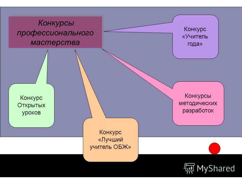 Разработки мастер классов по русскому языку