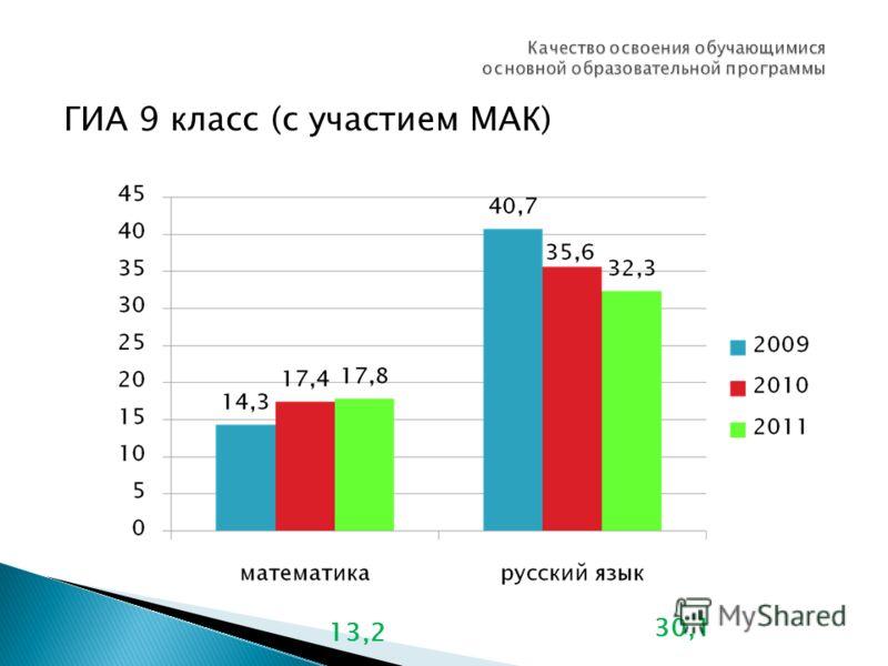 ГИА 9 класс (с участием МАК) 13,2 30,1