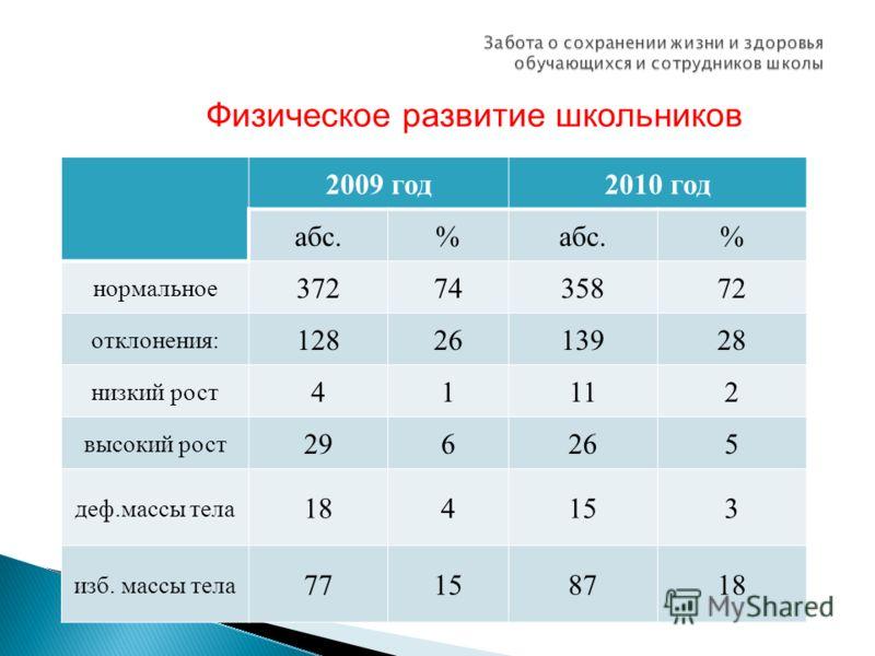 Физическое развитие школьников 2009 год2010 год абс.% % нормальное 3727435872 отклонения: 1282613928 низкий рост 41112 высокий рост 296265 деф.массы тела 184153 изб. массы тела 77158718