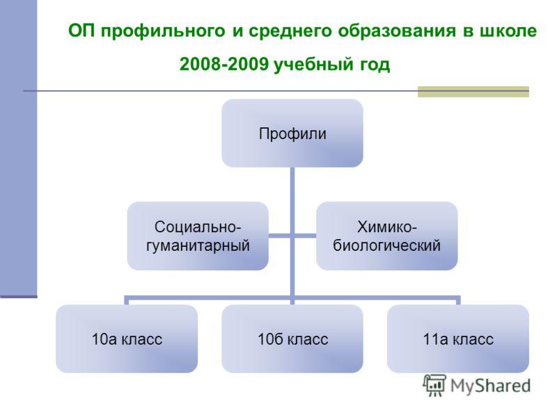 ОП профильного и среднего образования в школе 2008-2009 учебный год Профили 10а класс10б класс11а класс Социально- гуманитарный Химико- биологический