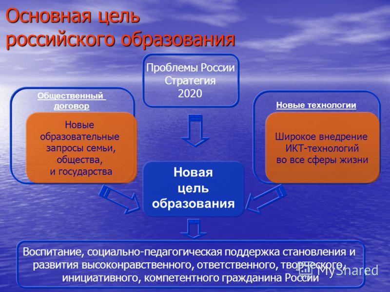 333 Основная цель российского образования Новая цель образования Новые технологии Общественный договор Новые образовательные запросы семьи, общества, и государства Широкое внедрение ИКТ-технологий во все сферы жизни Проблемы России Стратегия 2020 Вос