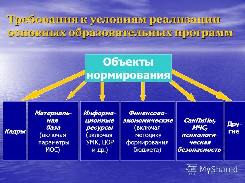 Кадры Материаль- ная база (включая параметры ИОС) Информа- ционные ресурсы (включая УМК, ЦОР и др.) СанПиНы, МЧС, психологи- ческая безопасность Дру- гие Финансово- экономические (включая методику формирования бюджета) Объекты нормирования Требования