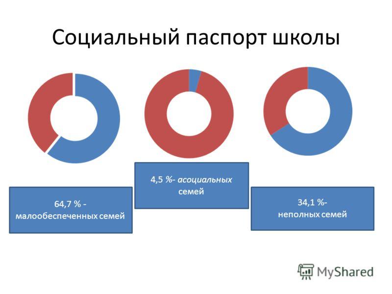 Социальный паспорт школы 64,7 % - малообеспеченных семей 4,5 %- асоциальных семей 34,1 %- неполных семей